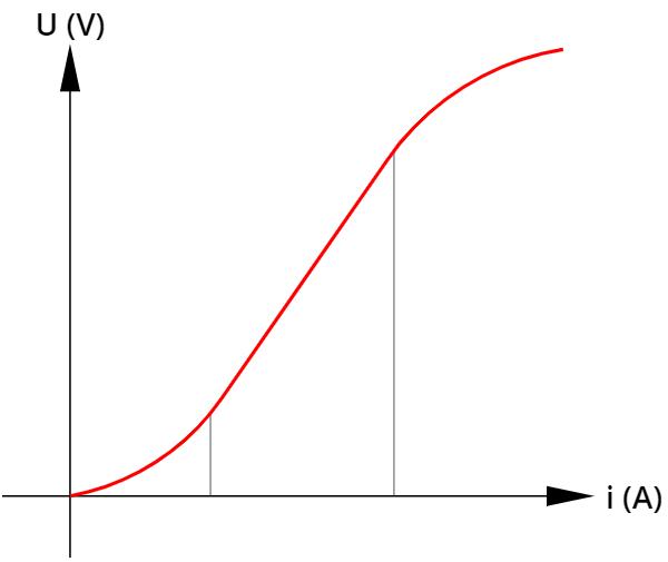 No regime de tensões e correntes elétricas intermediárias, o resistor acima é ôhmico.