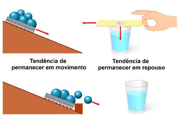 Nas situações descritas na ilustração, é possível observar a ação do princípio da inércia.