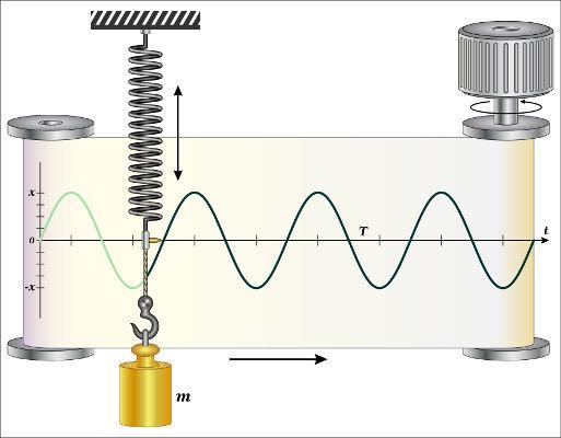 No movimento harmônico simples, a posição do corpo é uma função periódica.