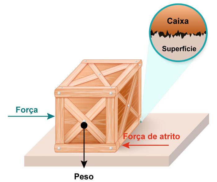 O atrito entre a caixa e a superfície faz com que parte da energia mecânica transforme-se em calor.