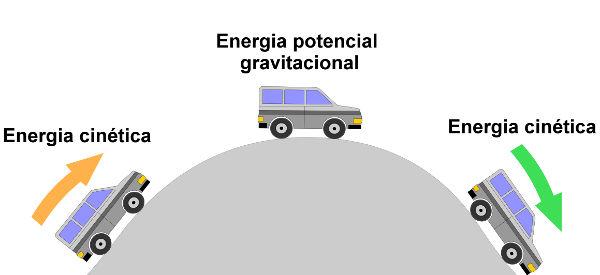 De acordo com a conservação da energia, a energia mecânica do carro na figura é constante em todos os pontos.