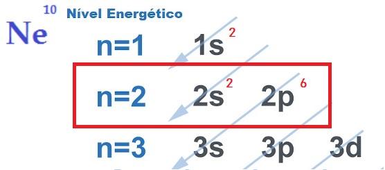 Distribuição eletrônica do neônio (gás nobre) com evidência à camada de valência, que possui oito elétrons.