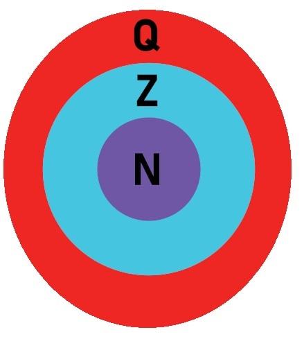 Os conjuntos dos números inteiros e naturais estão contidos no conjunto dos números racionais.