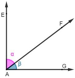 α + ꞵ = 90º