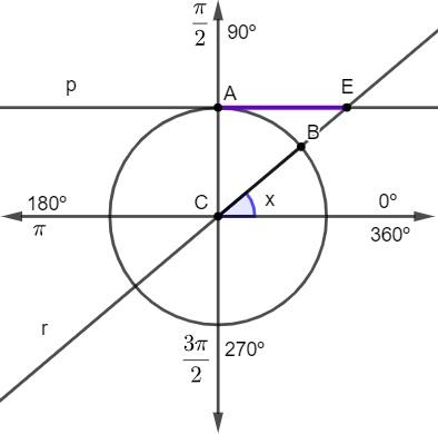 O segmento AE é a cotangente de x.