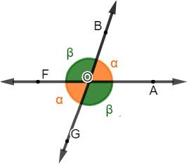 Ângulos opostos pelo vértice são congruentes.
