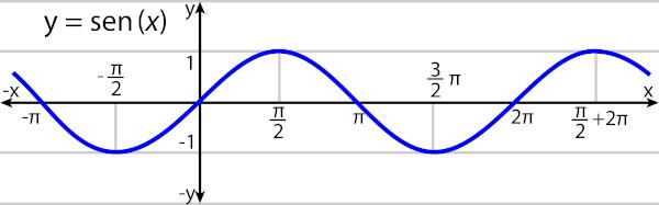O gráfico da função seno é conhecido como senoide.