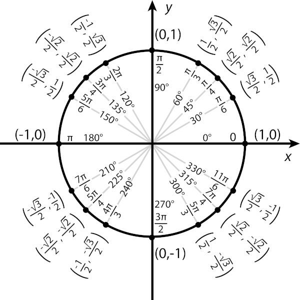 Círculo trigonométrico.