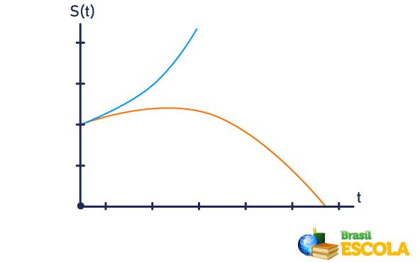 Nos gráficos de s(t), a inclinação da curva representa a velocidade em cada instante.