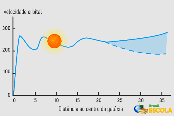 Gráfico da velocidade orbital em função da distância.