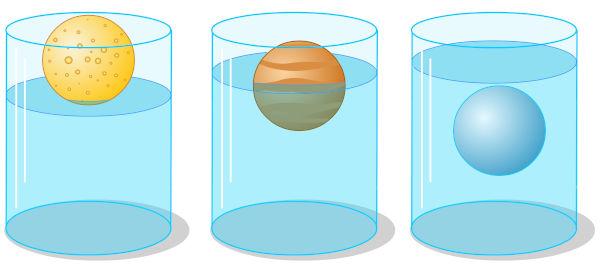 O peso do fluido deslocado é igual ao peso da porção do objeto imerso.