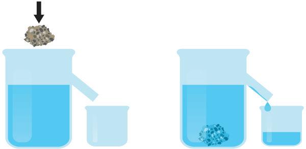 O volume que escorre do recipiente é igual ao volume do objeto imerso.