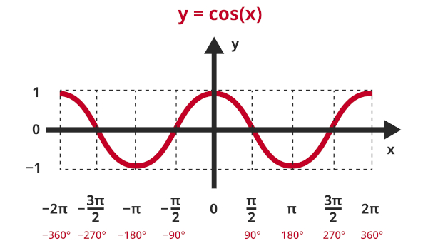 Gráfico da função cosseno.