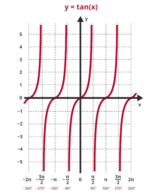 Gráfico da função tangente.