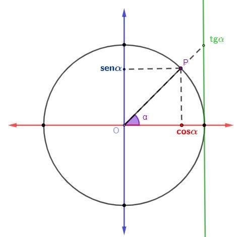 Círculo trigonométrico com a indicação do ponto P, do ângulo α e também do seno, cosseno e tangente desse ângulo.