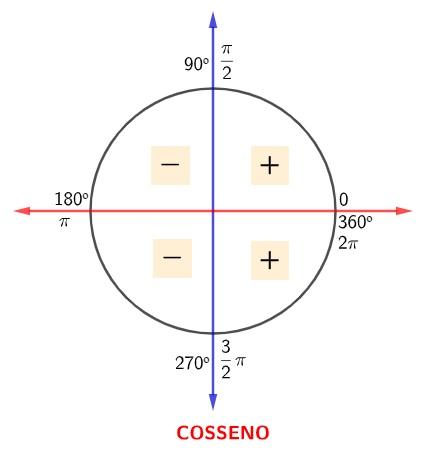Círculo trigonométrico apresentando os sinais do cosseno nos quadrantes: positivo no 1º e 4º, negativo no 2º e 3º.