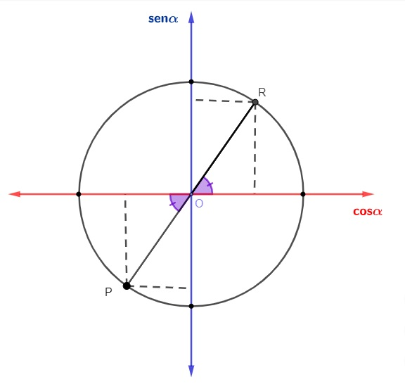 Redução de um ângulo que está no 3º quadrante para o 1º quadrante no círculo trigonométrico