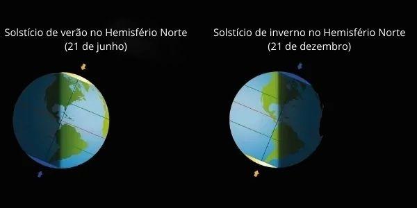 A inclinação da Terra gera diferentes insolações em algumas épocas do ano. Na imagem, vemos como ocorre o Solstício.
