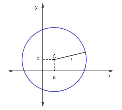 Representação da circunferência de centro C(a,b) e raio r no plano cartesiano