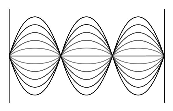 Representação de uma corda sob efeito de onda estacionária.