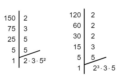 Decomposição em fatores primos dos números 150 e 120.