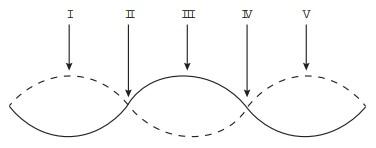Representação das ondas feitas na manteiga após retirar o refratário do micro-ondas.