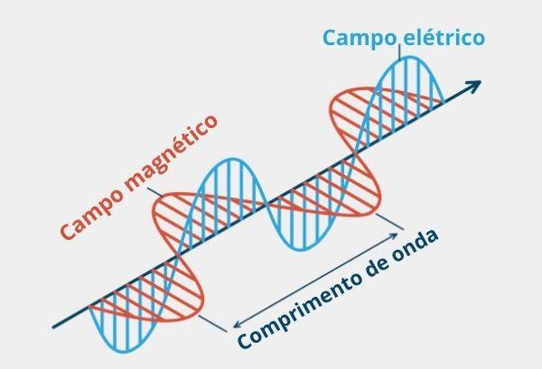 Representação de uma onda eletromagnética.