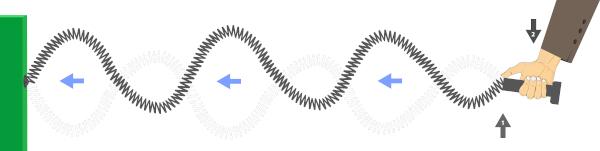 Exemplo de uma onda periódica transversal formada em uma mola