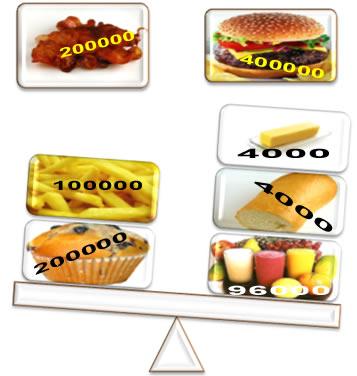 É possível medir o valor energético dos alimentos em calorias por meio de um aparelho denominado calorímetro