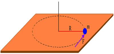 Esfera de massa m presa a um eixo por um fio de comprimento R, sob a ação de uma força externa F