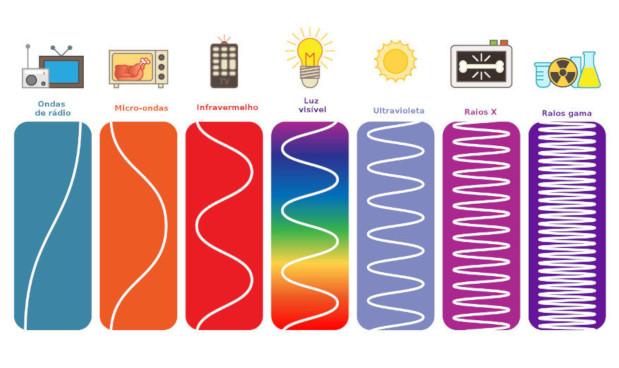 Espectro eletromagnético: o que é, usos, cores, frequências