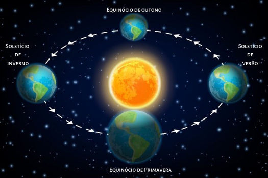 Solstício e equinócio são fenômenos astronômicos relacionados com o movimento aparente do Sol e a inclinação da Terra.