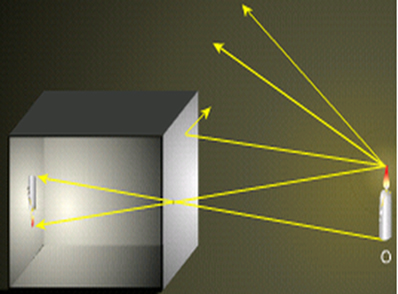 Imagem da vela formada ao fundo da câmara escura de orifício