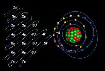 A distribuição eletrônica de íons é semelhante à dos átomos neutros. A única diferença está em retirar ou acrescentar elétrons na camada de valência