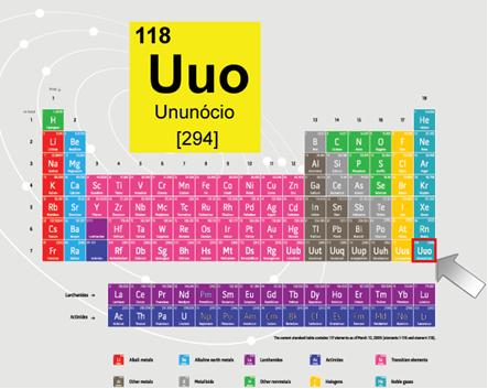 Localização do Ununócio (118) na Tabela Periódica