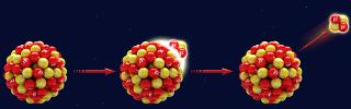 No decaimento alfa, o núcleo radioativo emite uma partícula composta por dois prótons e dois nêutrons