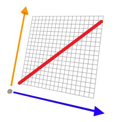 Aprenda os passos para construir o gráfico de uma função