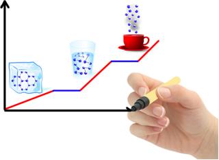 Representação da curva de aquecimento da água