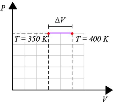 Diagrama PV para um processo isobárico