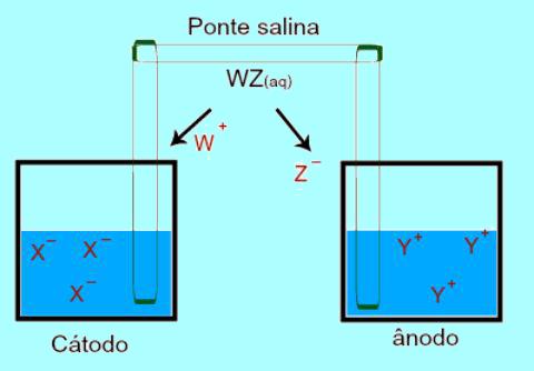 A ponte salina conecta as soluções de uma pilha de Daniell