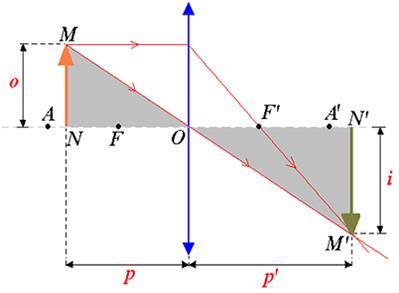 Formação da imagem i de um objeto O por uma lente esférica convergente