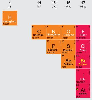 Esses são os elementos químicos classificados como ametais