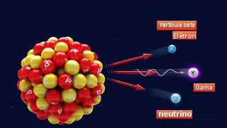 No decaimento beta, o núcleo radioativo emite um elétron, um neutrino e radiação gama