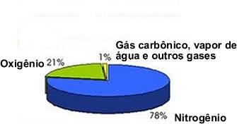O ar é composto principalmente por oxigênio e nitrogênio