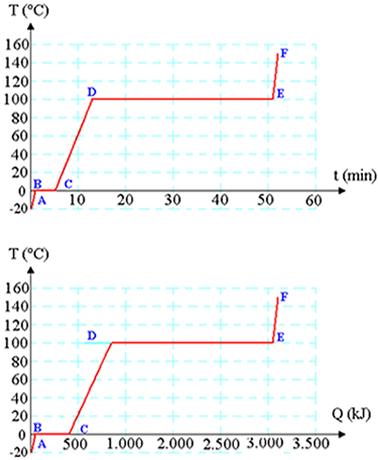Evolução da temperatura de 1kg de água aquecida com taxa constante de 1.000W. Os gráficos mostram a temperatura em função do tempo de aquecimento e da