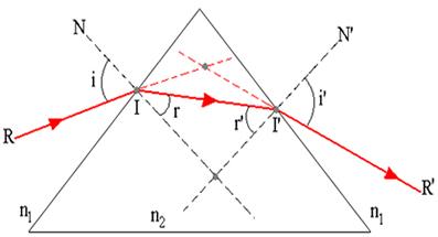 Esquema geral da trajetória descrita por um raio de luz atravessando o prisma