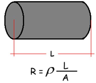 As quatro variáveis observadas por Ohm em um condutor homogêneo são: área, comprimento, temperatura e material