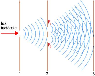 Esquema mostrando como Young obteve o espectro de interferência no anteparo 3