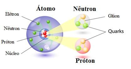 Podemos ver na figura que os nêutrons e os prótons são constituídos por partículas ainda menores, assim, não são considerados elementares