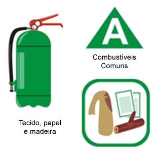 Este extintor caseiro é mais indicado para incêndios de classe A